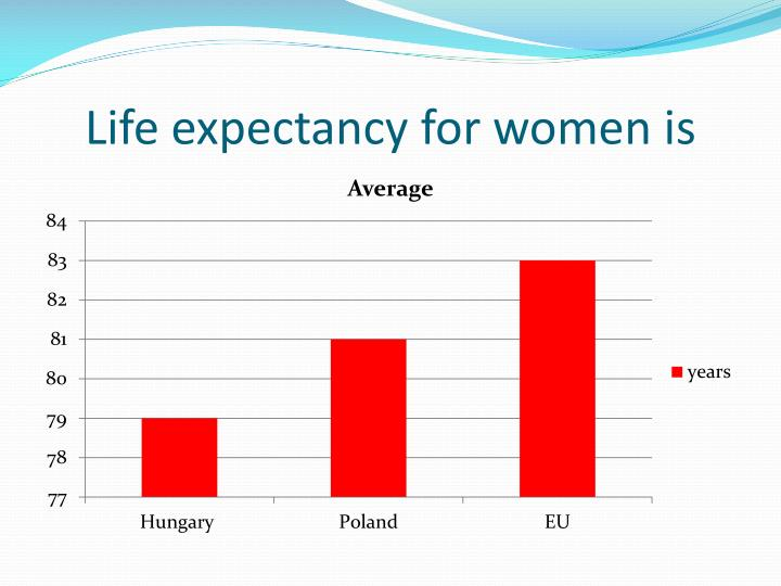 Life expectancy for women is