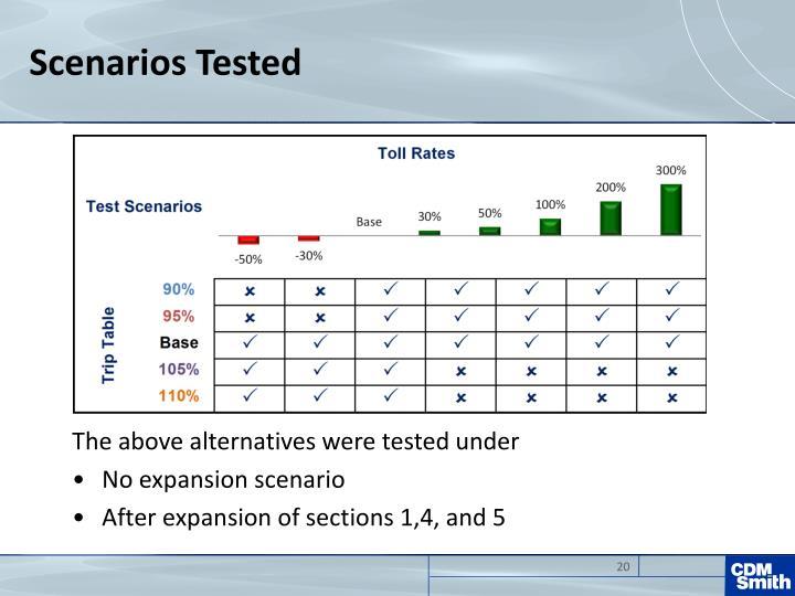 Scenarios Tested