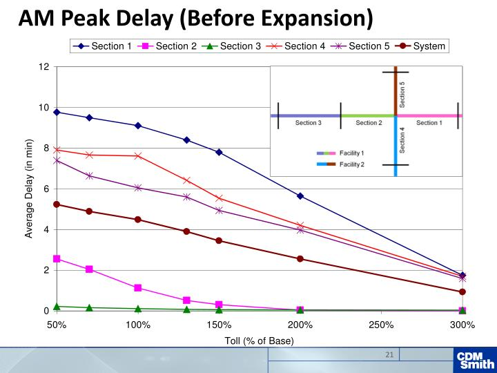 AM Peak Delay (Before Expansion)