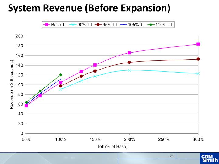 System Revenue (Before Expansion)