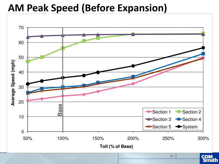 AM Peak Speed (Before Expansion)