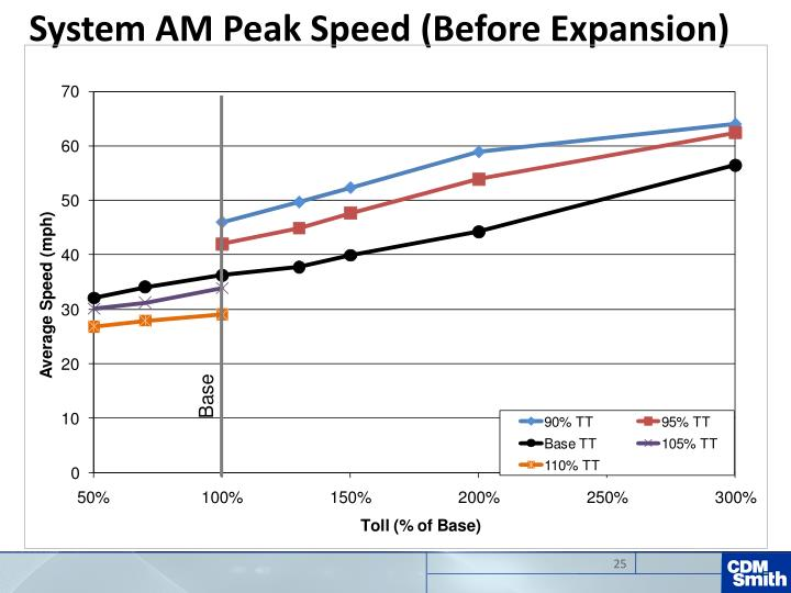 System AM Peak Speed (Before Expansion)
