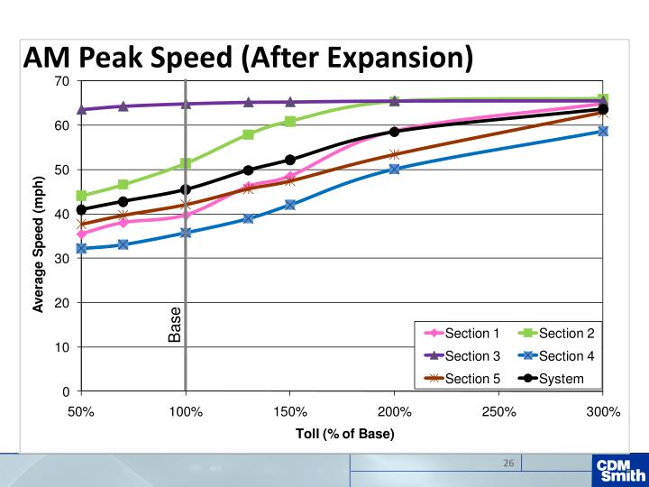 AM Peak Speed (After Expansion)