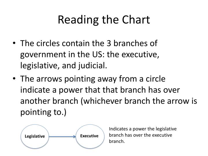 Reading the Chart