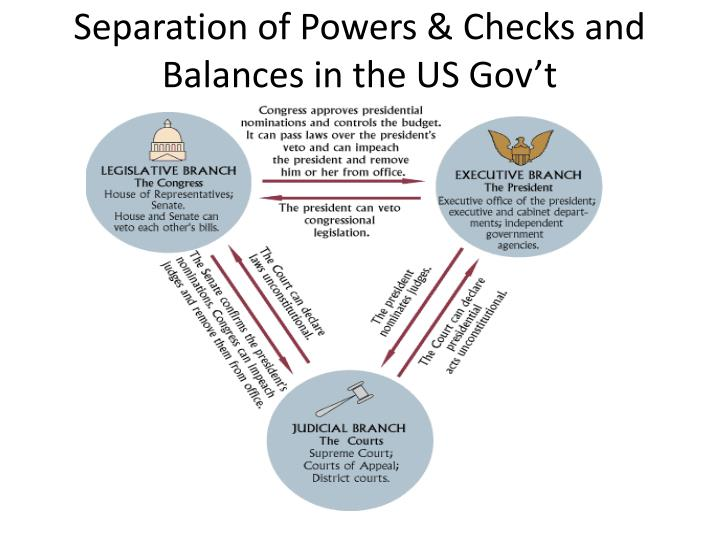 Separation of Powers & Checks and Balances in the US Gov't