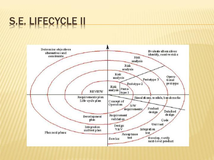 S.E. Lifecycle II