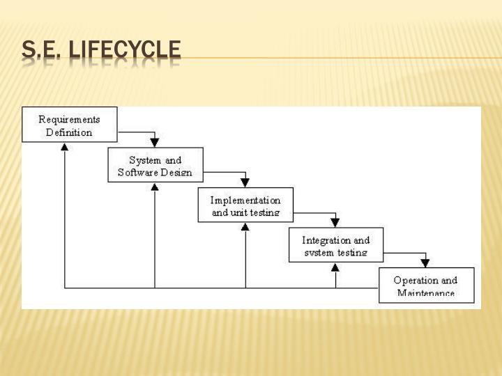 S.E. Lifecycle