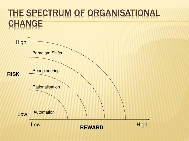 The Spectrum of Organisational Change