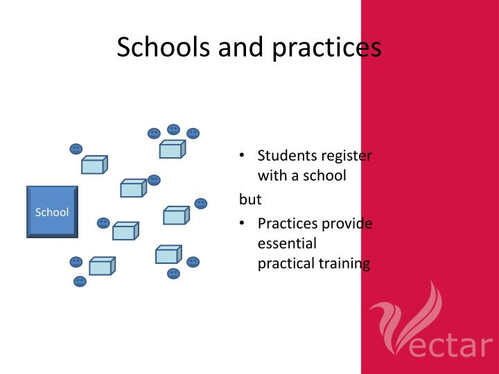 Schools and practices