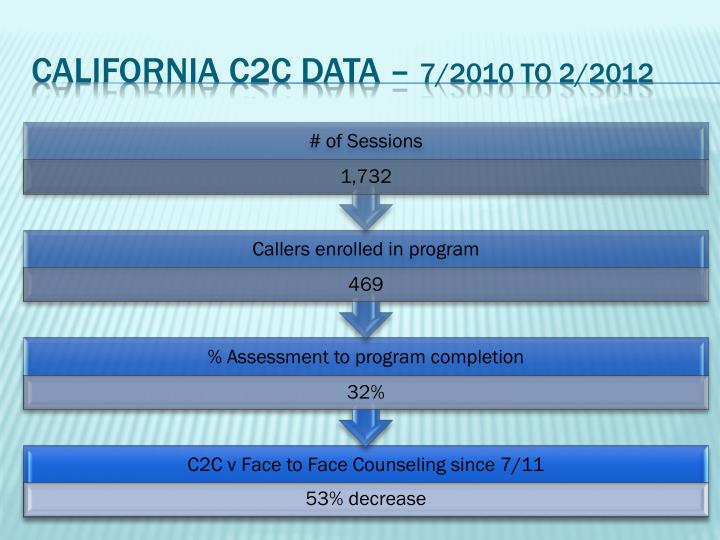California C2c Data –