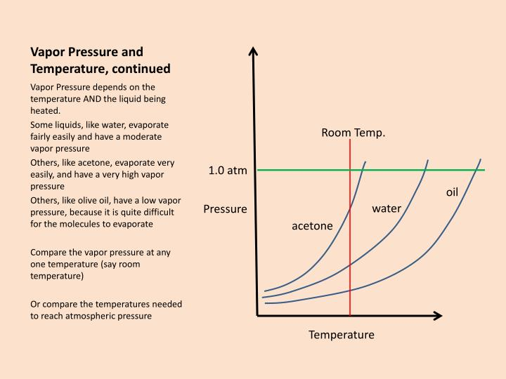 Vapor Pressure and Temperature, continued