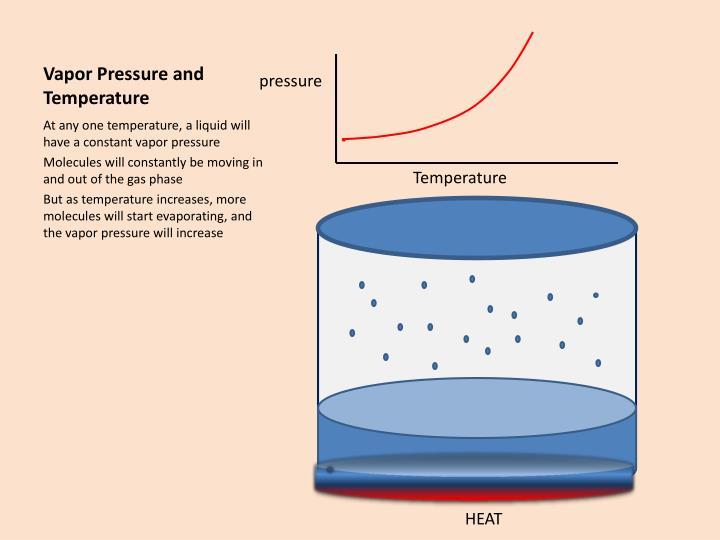 Vapor Pressure and