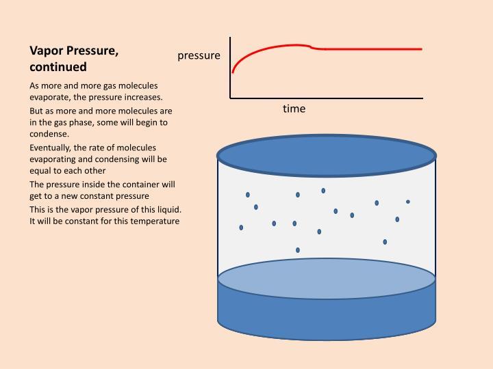Vapor Pressure,