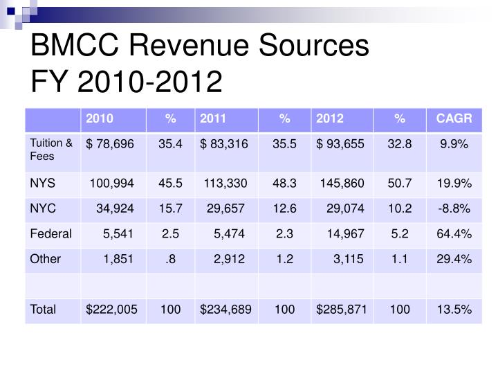 BMCC Revenue Sources