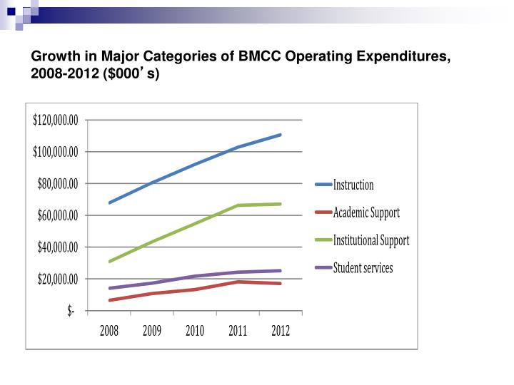 Growth in Major Categories of BMCC Operating Expenditures, 2008-2012 ($000