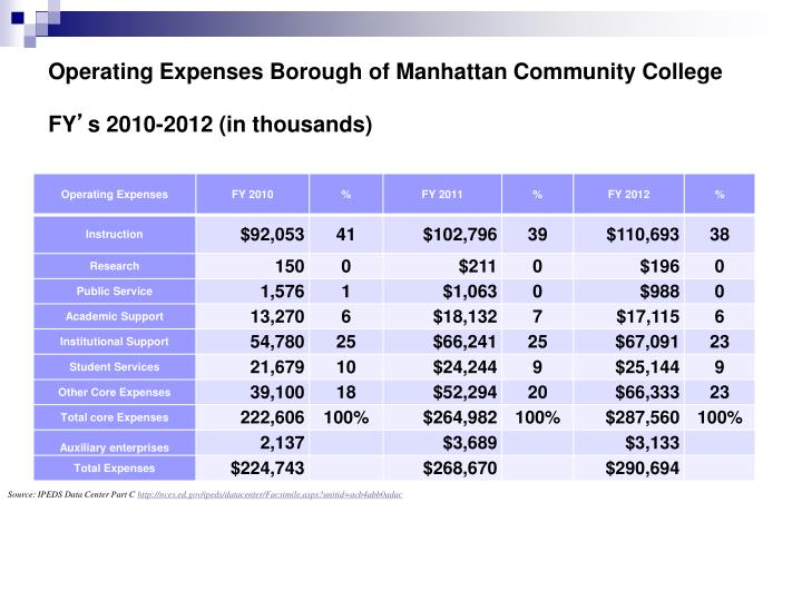 Operating Expenses Borough of Manhattan Community College FY