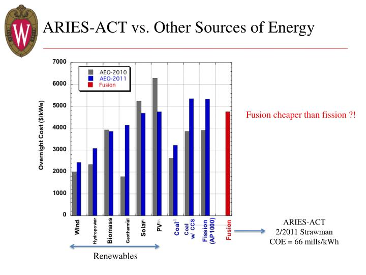 Aries act vs other sources of energy