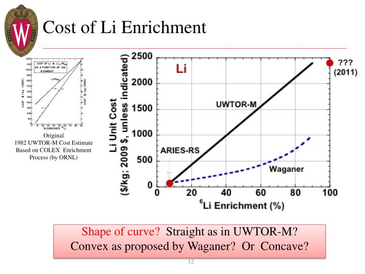 Cost of Li Enrichment