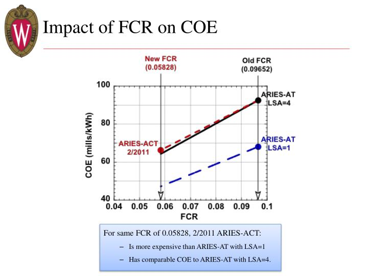 Impact of FCR on COE