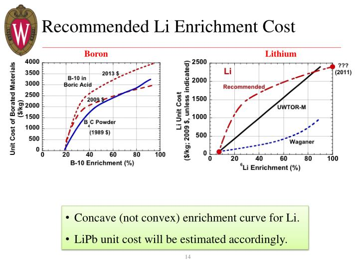 Recommended Li Enrichment Cost