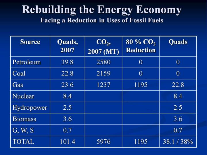 Rebuilding the Energy Economy
