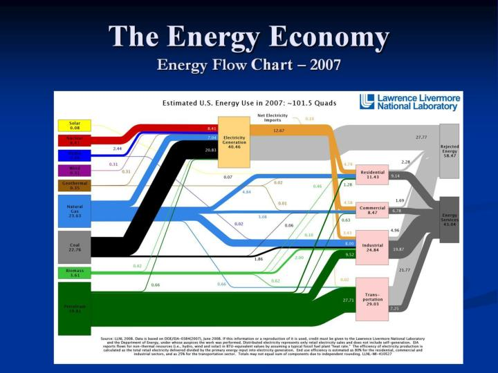 The energy economy energy flow chart 2007