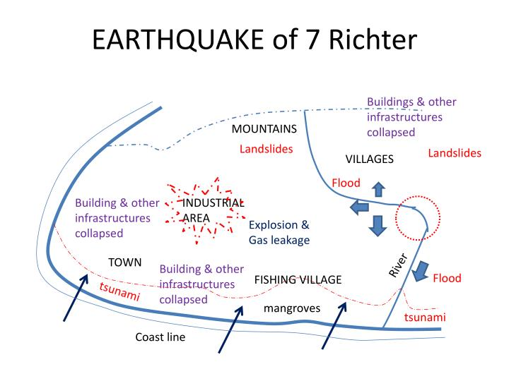 Earthquake of 7 richter