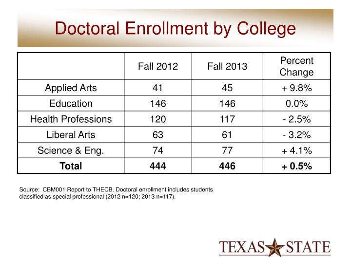 Doctoral Enrollment by College