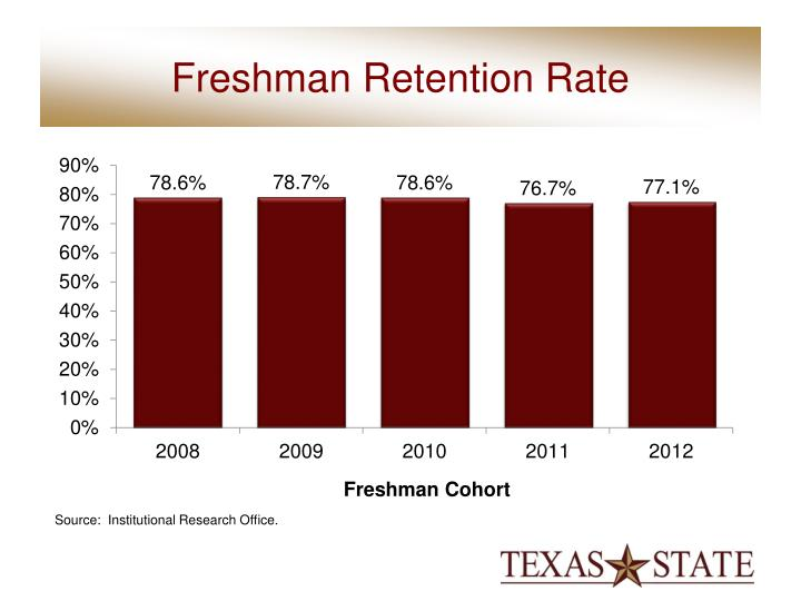 Freshman Retention Rate