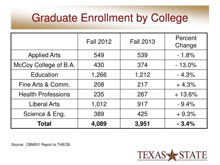 Graduate Enrollment by College