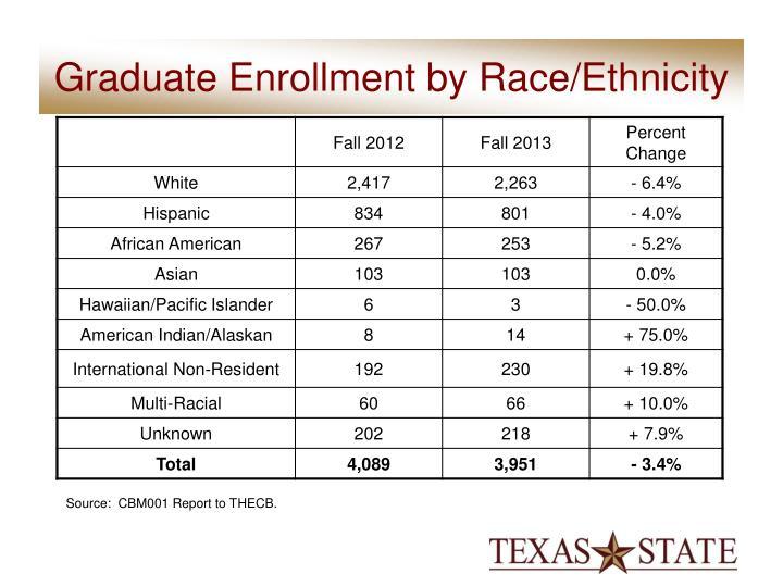 Graduate Enrollment by Race/Ethnicity