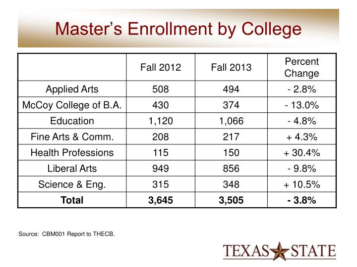 Master's Enrollment by College