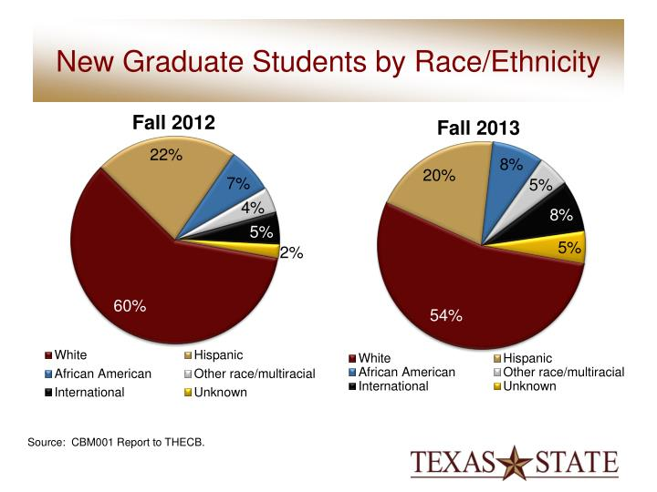 New Graduate Students by Race/Ethnicity