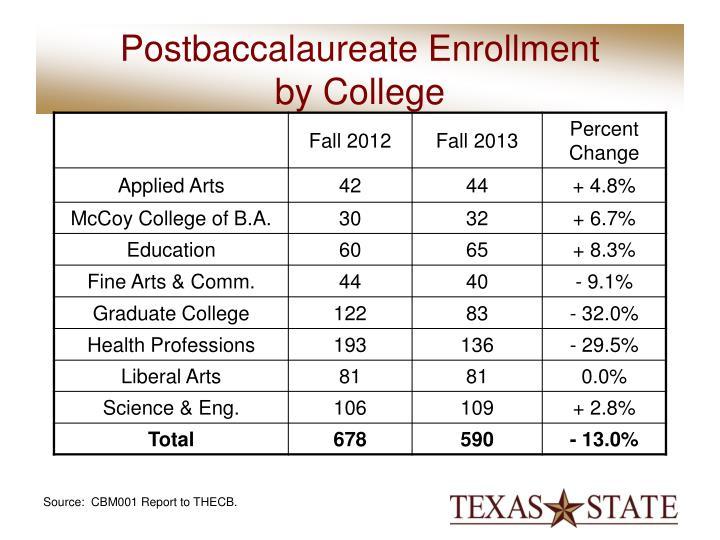 Postbaccalaureate Enrollment