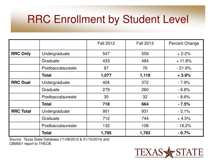 RRC Enrollment by Student Level