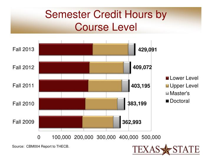 Semester Credit Hours by