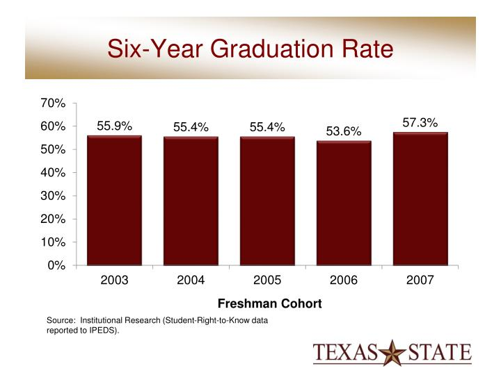 Six-Year Graduation Rate