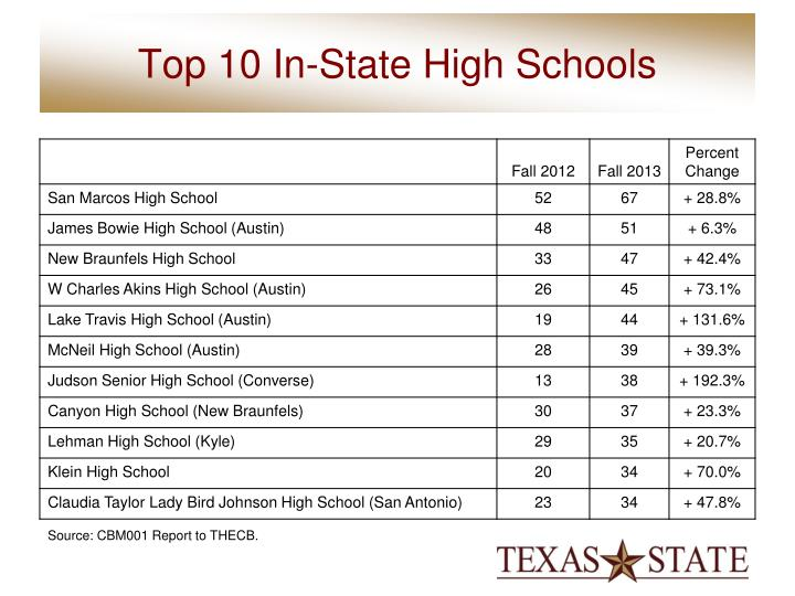 Top 10 In-State High Schools