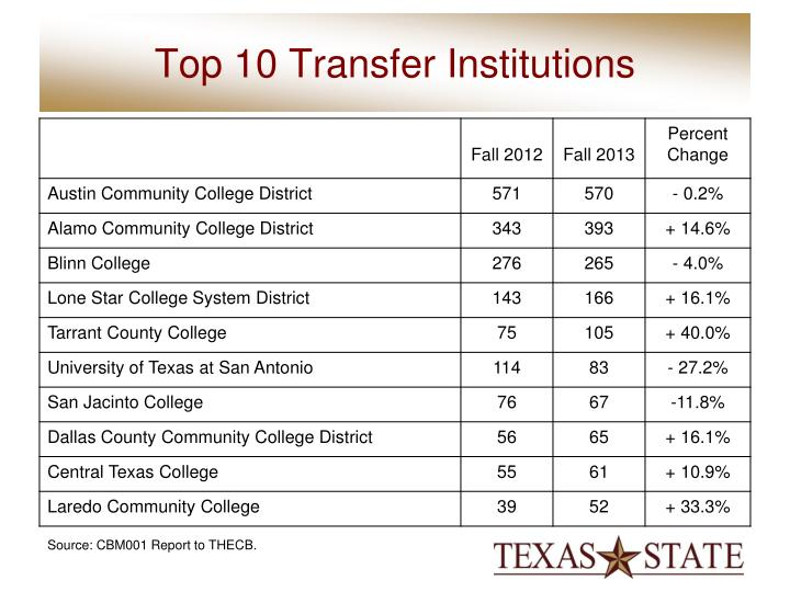 Top 10 Transfer Institutions