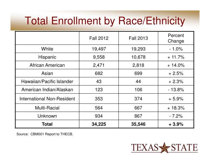 Total Enrollment by Race/Ethnicity