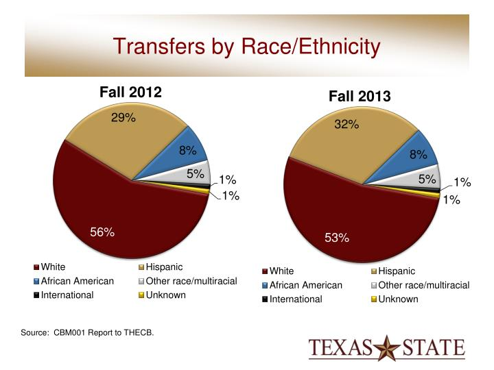 Transfers by Race/Ethnicity