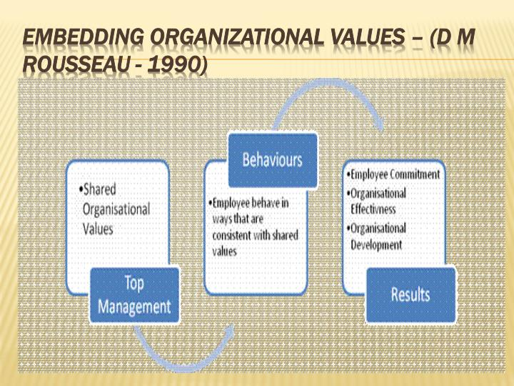 Embedding Organizational Values – (D M Rousseau - 1990)
