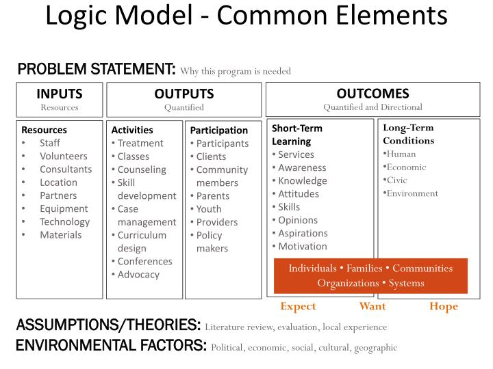 Logic Model - Common Elements