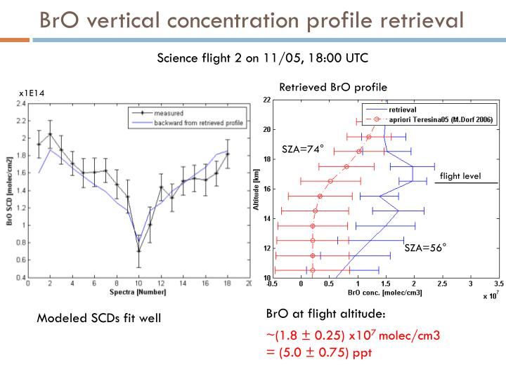 BrO vertical concentration profile retrieval