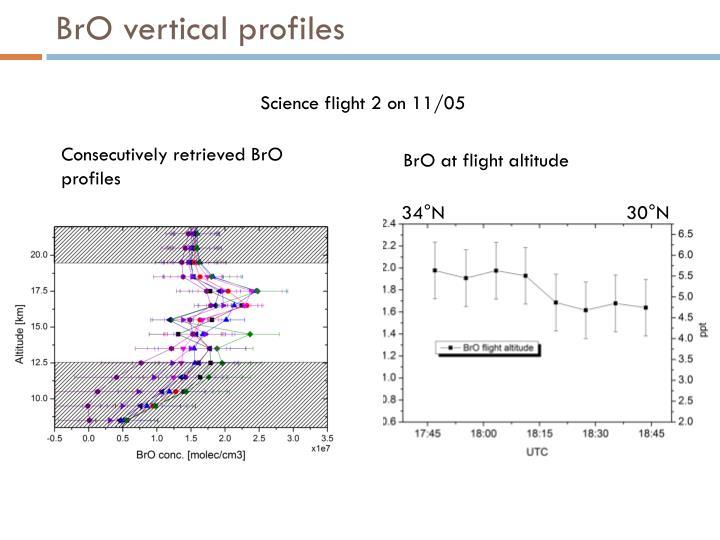 BrO vertical profiles