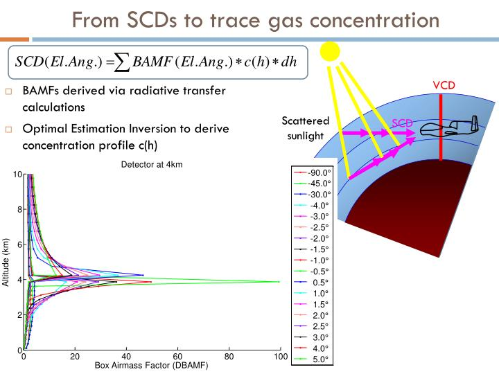 From SCDs to trace gas concentration