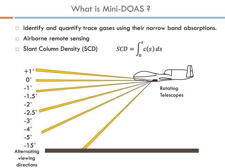 What is Mini-DOAS ?