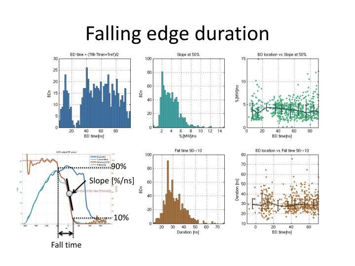 Falling edge duration
