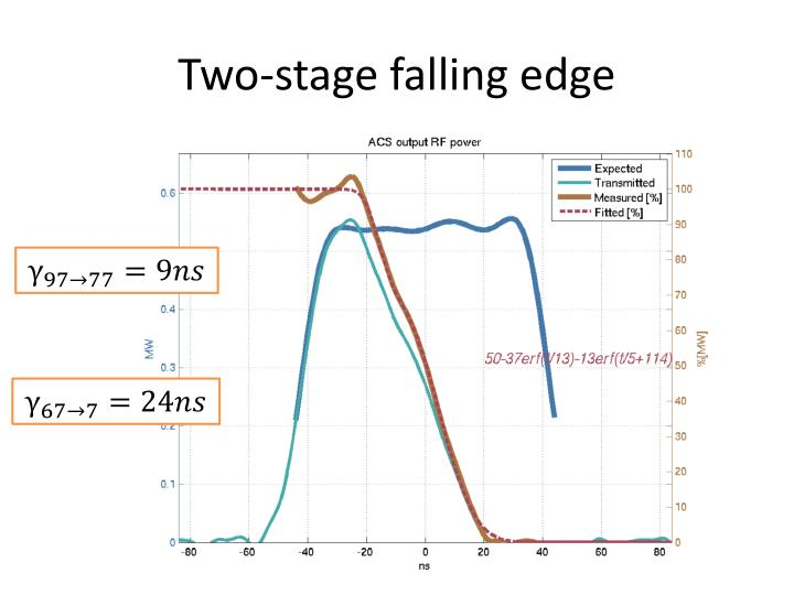 Two-stage falling edge