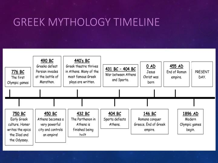 Greek Mythology Timeline